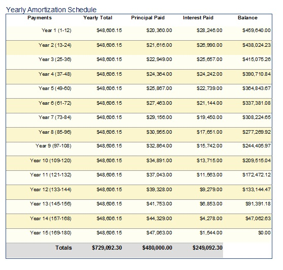 mortgage with amortization table