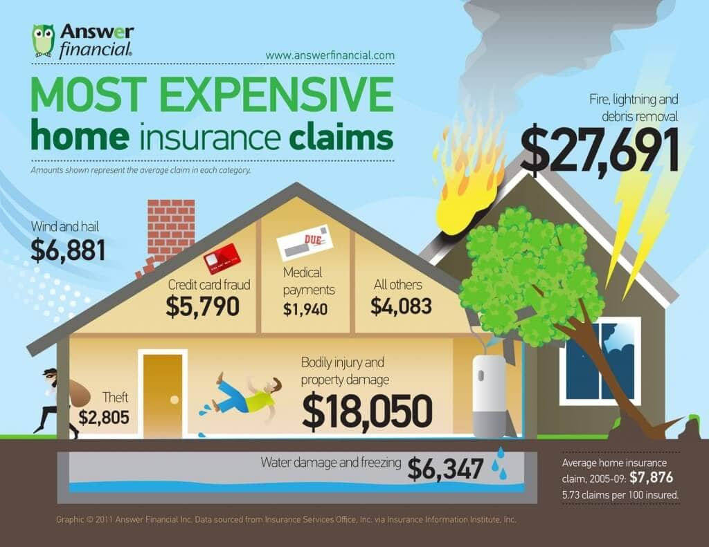 Most-Expensive-Homeowners-Insurance-Claims