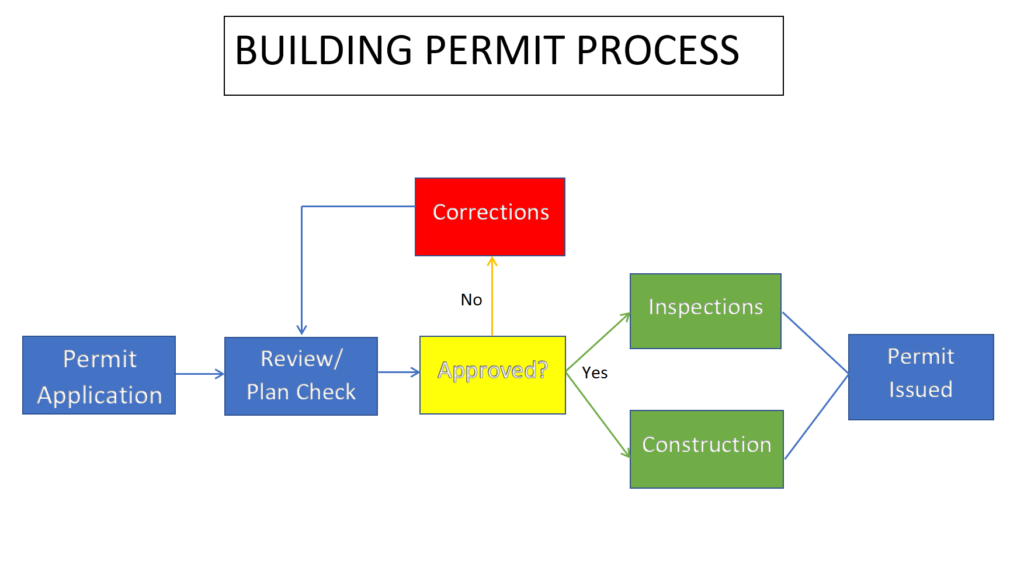 Los Angeles Building And Safety Permit Application