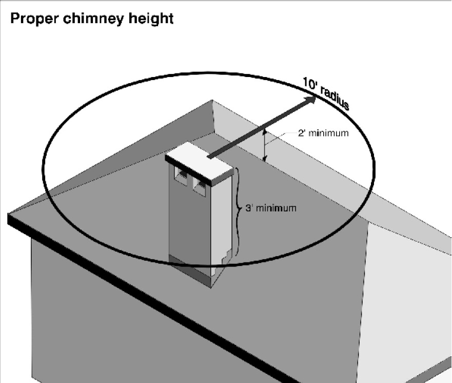 Los Angeles Chimney Height Requirement