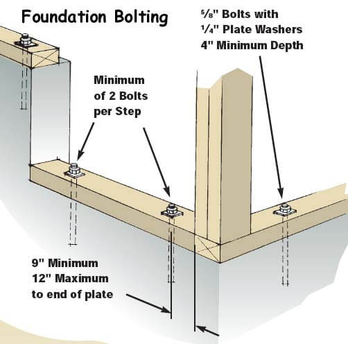 foundation-anchor-bolts