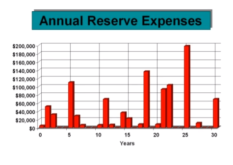 Expenses not straight line