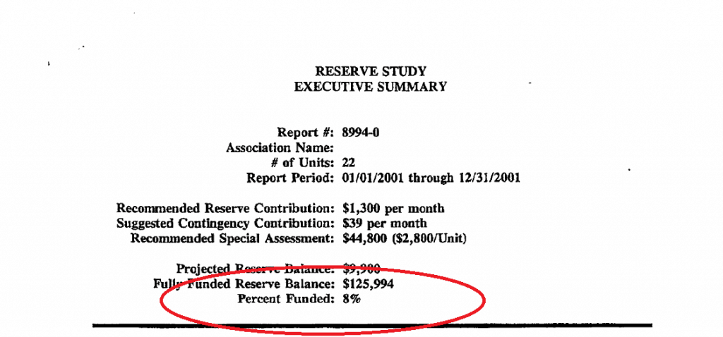 This HOA reserves are weak because the percent funded in only 8%!