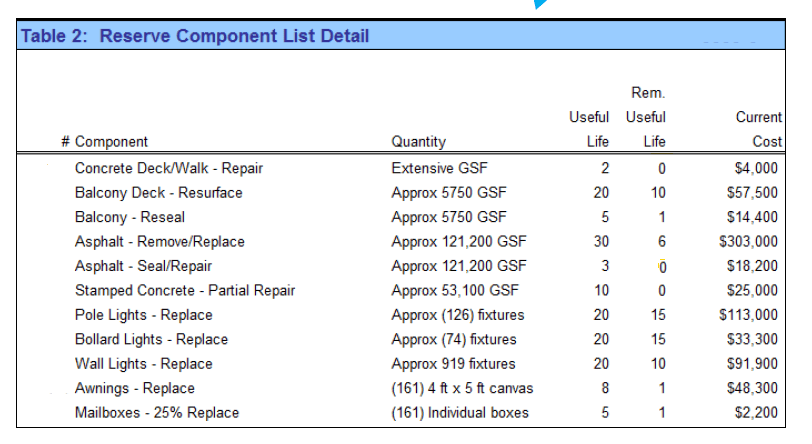Example component list