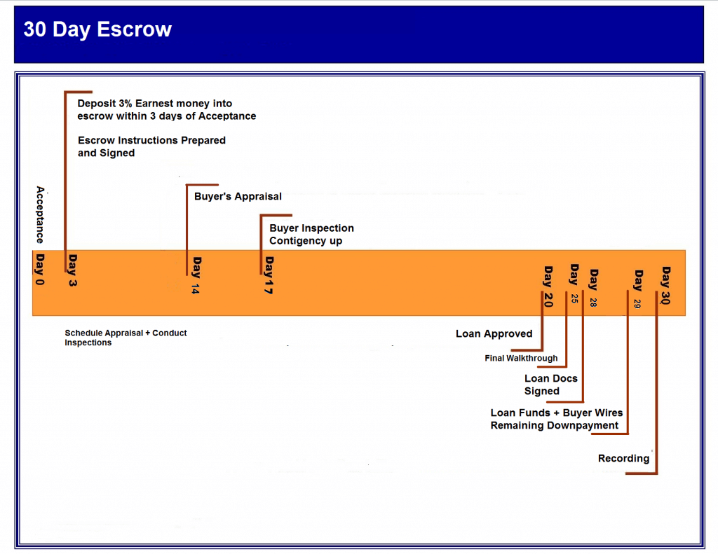 how to hold money in escrow