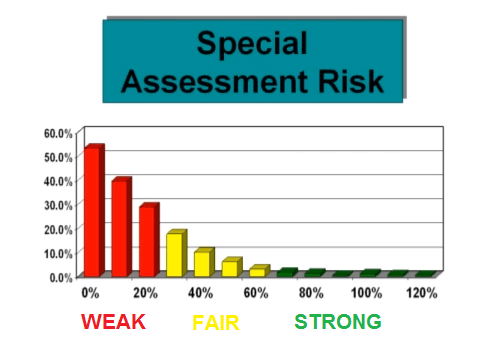 special assessment risk