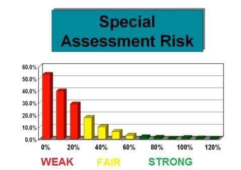 special assessment risk