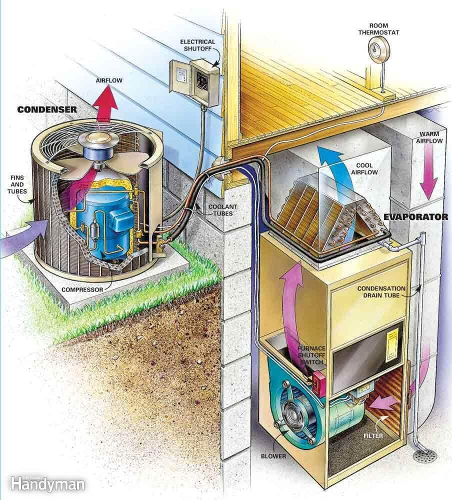Central heating and air system