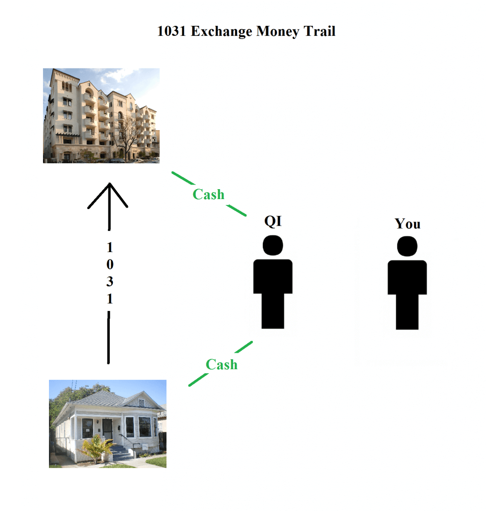 1031 exchange qualified intermediary
