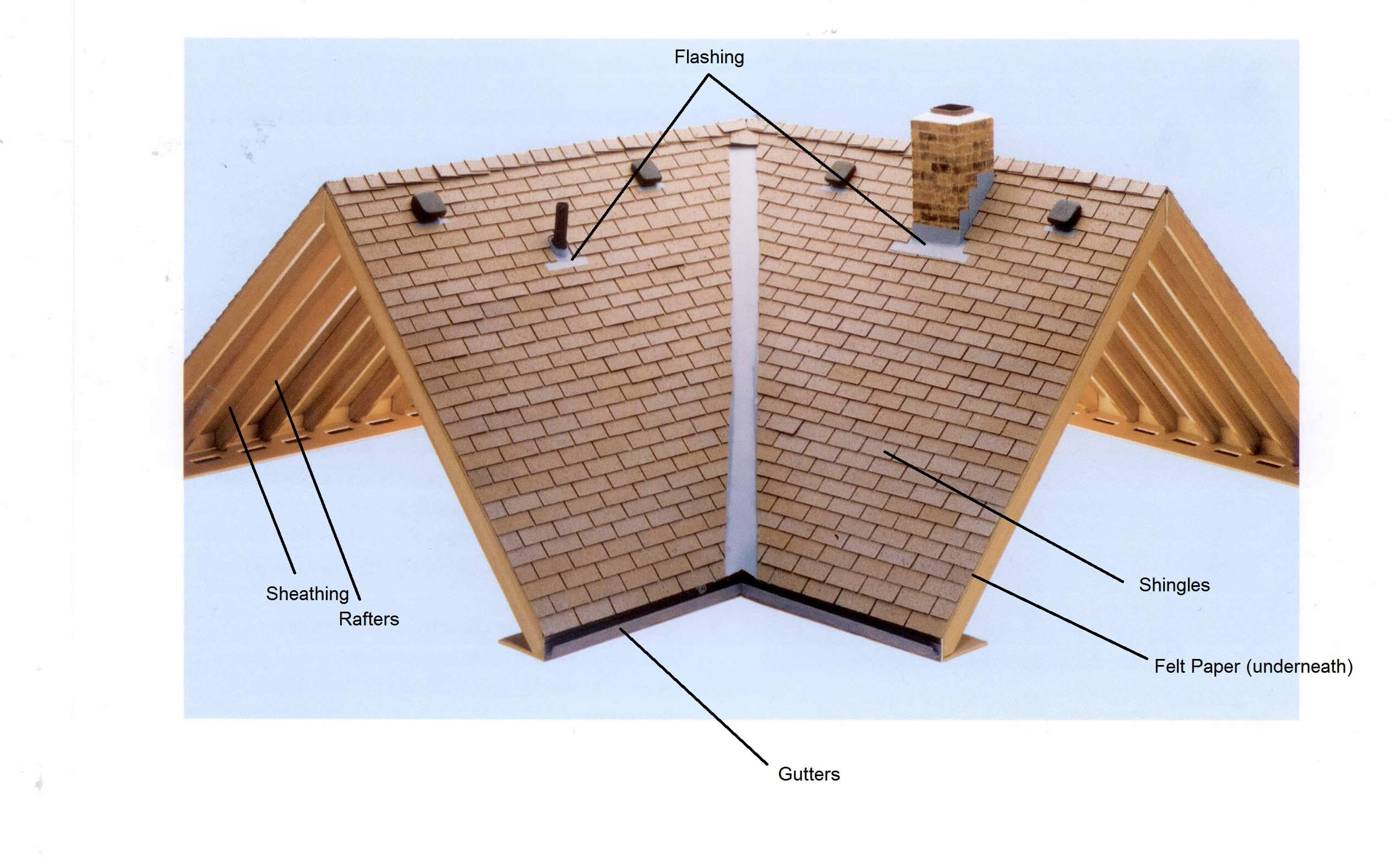 Roof James Campbell Flat Roof Components Diagram Roof Parts Labled Flat Roof  Components Diagram