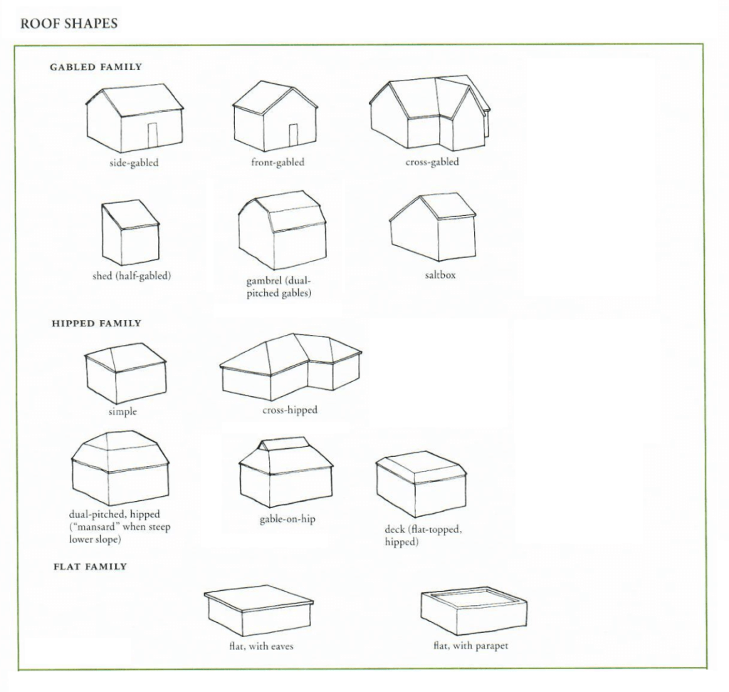 Roof shapes image