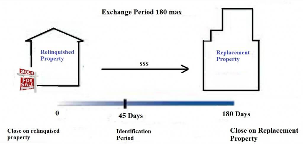1031 Exchange diagram