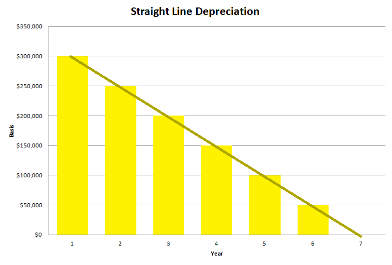 made up graph