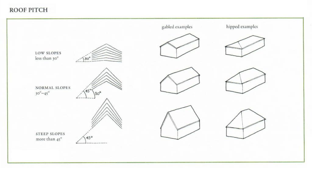 pitch diagrams