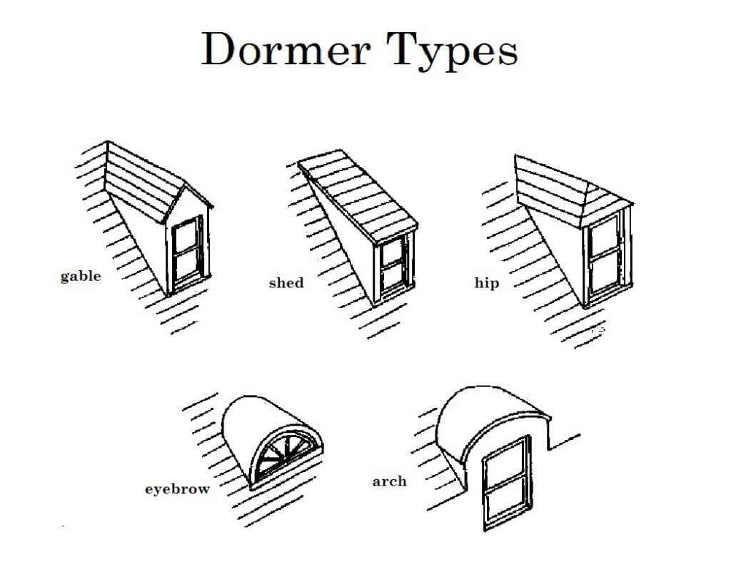 dormer types