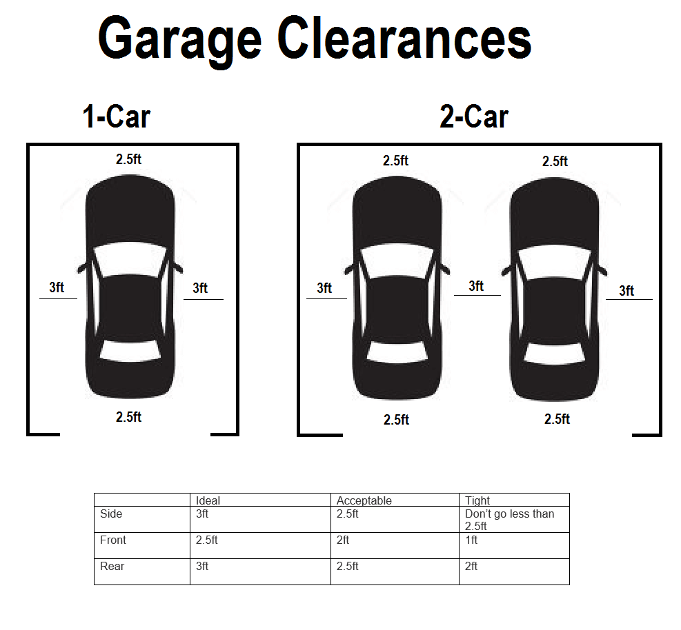 How important is having a garage in los angeles for Standard two car garage dimensions